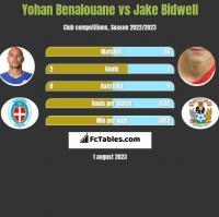Yohan Benalouane vs Jake Bidwell h2h player stats