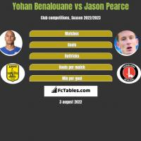 Yohan Benalouane vs Jason Pearce h2h player stats