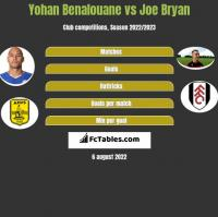 Yohan Benalouane vs Joe Bryan h2h player stats
