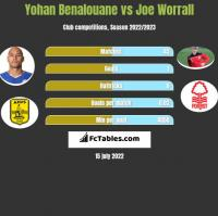 Yohan Benalouane vs Joe Worrall h2h player stats