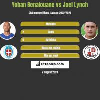 Yohan Benalouane vs Joel Lynch h2h player stats