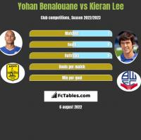 Yohan Benalouane vs Kieran Lee h2h player stats