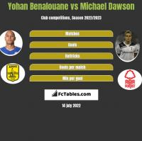 Yohan Benalouane vs Michael Dawson h2h player stats