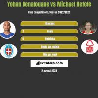 Yohan Benalouane vs Michael Hefele h2h player stats