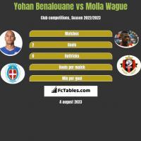 Yohan Benalouane vs Molla Wague h2h player stats