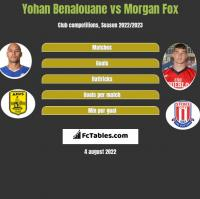 Yohan Benalouane vs Morgan Fox h2h player stats