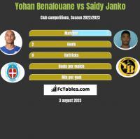 Yohan Benalouane vs Saidy Janko h2h player stats
