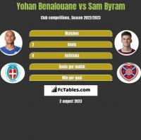 Yohan Benalouane vs Sam Byram h2h player stats