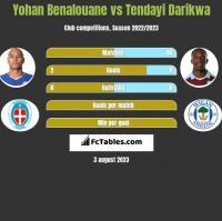 Yohan Benalouane vs Tendayi Darikwa h2h player stats