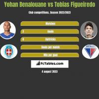 Yohan Benalouane vs Tobias Figueiredo h2h player stats