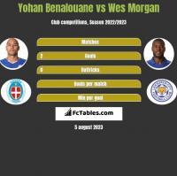 Yohan Benalouane vs Wes Morgan h2h player stats