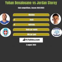 Yohan Benalouane vs Jordan Storey h2h player stats