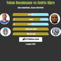 Yohan Benalouane vs Cedric Kipre h2h player stats