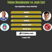 Yohan Benalouane vs Josh Earl h2h player stats