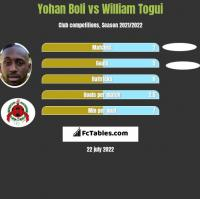 Yohan Boli vs William Togui h2h player stats