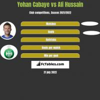 Yohan Cabaye vs Ali Hussain h2h player stats