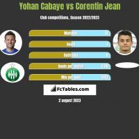 Yohan Cabaye vs Corentin Jean h2h player stats