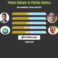 Yohan Cabaye vs Florian Sotoca h2h player stats