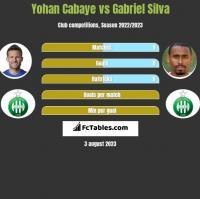 Yohan Cabaye vs Gabriel Silva h2h player stats