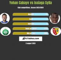 Yohan Cabaye vs Issiaga Sylla h2h player stats
