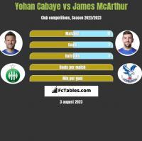 Yohan Cabaye vs James McArthur h2h player stats