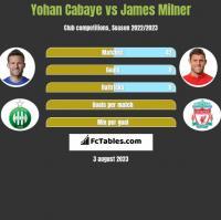 Yohan Cabaye vs James Milner h2h player stats