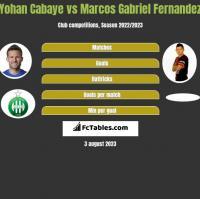 Yohan Cabaye vs Marcos Gabriel Fernandez h2h player stats