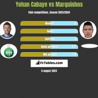Yohan Cabaye vs Marquinhos h2h player stats