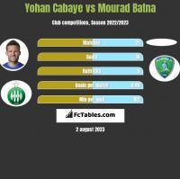 Yohan Cabaye vs Mourad Batna h2h player stats