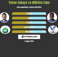 Yohan Cabaye vs Wilfried Zaha h2h player stats
