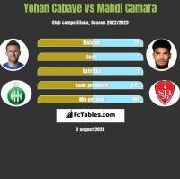 Yohan Cabaye vs Mahdi Camara h2h player stats