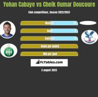 Yohan Cabaye vs Cheik Oumar Doucoure h2h player stats