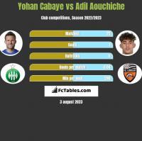 Yohan Cabaye vs Adil Aouchiche h2h player stats