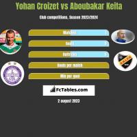 Yohan Croizet vs Aboubakar Keita h2h player stats