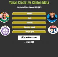 Yohan Croizet vs Clinton Mata h2h player stats