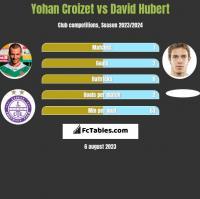 Yohan Croizet vs David Hubert h2h player stats