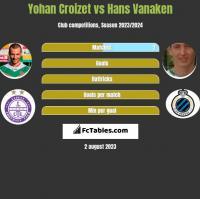 Yohan Croizet vs Hans Vanaken h2h player stats