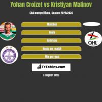 Yohan Croizet vs Kristiyan Malinov h2h player stats