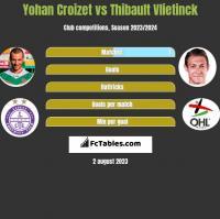 Yohan Croizet vs Thibault Vlietinck h2h player stats