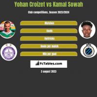 Yohan Croizet vs Kamal Sowah h2h player stats