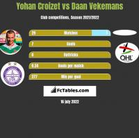 Yohan Croizet vs Daan Vekemans h2h player stats