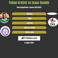 Yohan Croizet vs Isaac Asante h2h player stats