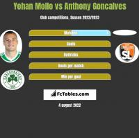 Yohan Mollo vs Anthony Goncalves h2h player stats