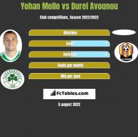 Yohan Mollo vs Durel Avounou h2h player stats