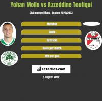 Yohan Mollo vs Azzeddine Toufiqui h2h player stats