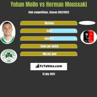 Yohan Mollo vs Herman Moussaki h2h player stats