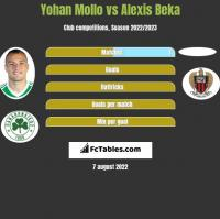 Yohan Mollo vs Alexis Beka h2h player stats