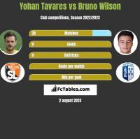 Yohan Tavares vs Bruno Wilson h2h player stats