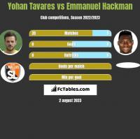 Yohan Tavares vs Emmanuel Hackman h2h player stats