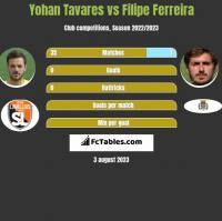 Yohan Tavares vs Filipe Ferreira h2h player stats